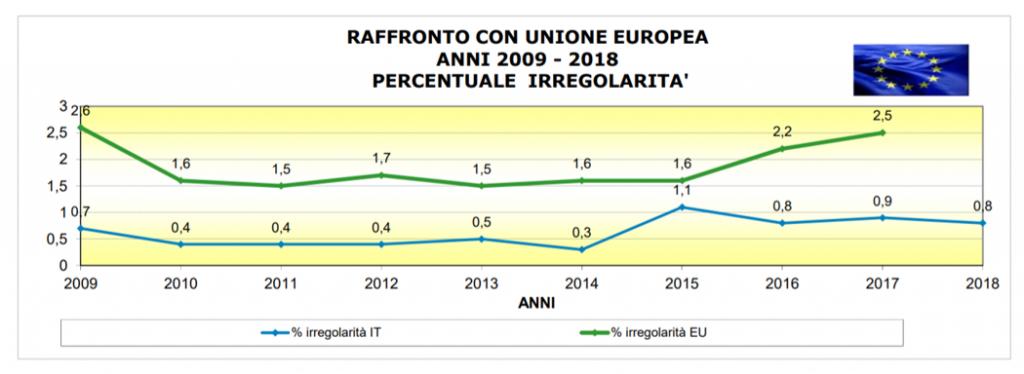 FOCUS ON AGRIFOOD | IL BUON CIBO DI UNA VOLTA | Agrifood Italia vs UE